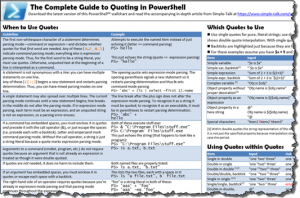 Guide to PowerShell Quoting wall chart